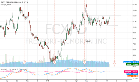 FCX: FCX Channel