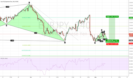 EURJPY: The Final Selldown for EURJPY - 121.88