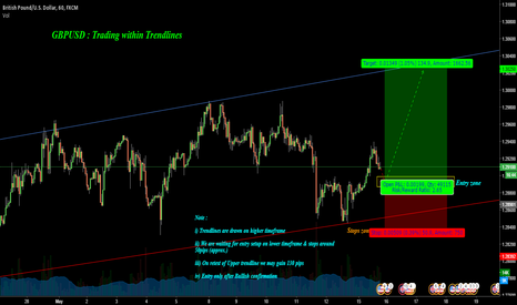 GBPUSD: GBPUSD : Trading within Trendlines