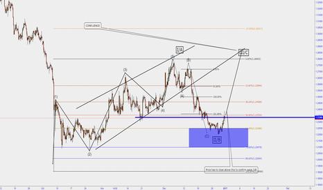 GBPUSD: Elliot Wave Analysis of GBPUSD