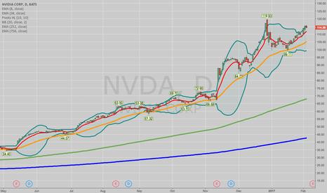 NVDA: THE WEEK AHEAD -- NVDA, XRT, AND THE VIX