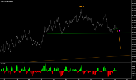 NZDUSD: NZD USD looks ready for nice turn down