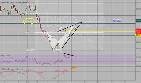 NZDUSD: Bear divergence/pattern, 61.8% MA crossover.