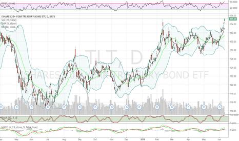 TLT: short opportunity