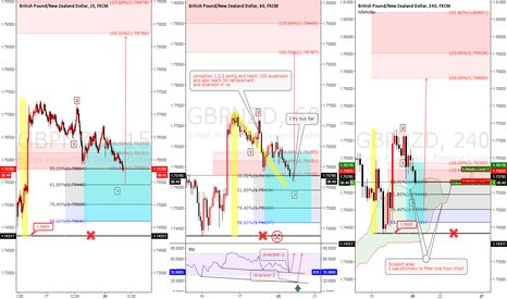 GBPNZD: GBPNZD Elliot wave analysis filter with ichumoku