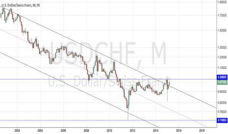 USDCHF: USDCHF volatility signifies a serious tipping point