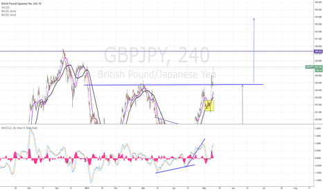 GBPJPY: strong uptrend  !!