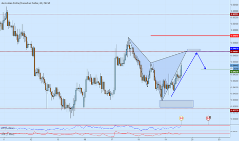 AUDCAD: AUDCAD short trend continuation trade on advanced fib formation