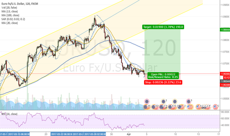 EURUSD: Good long opportunity in EURUSD