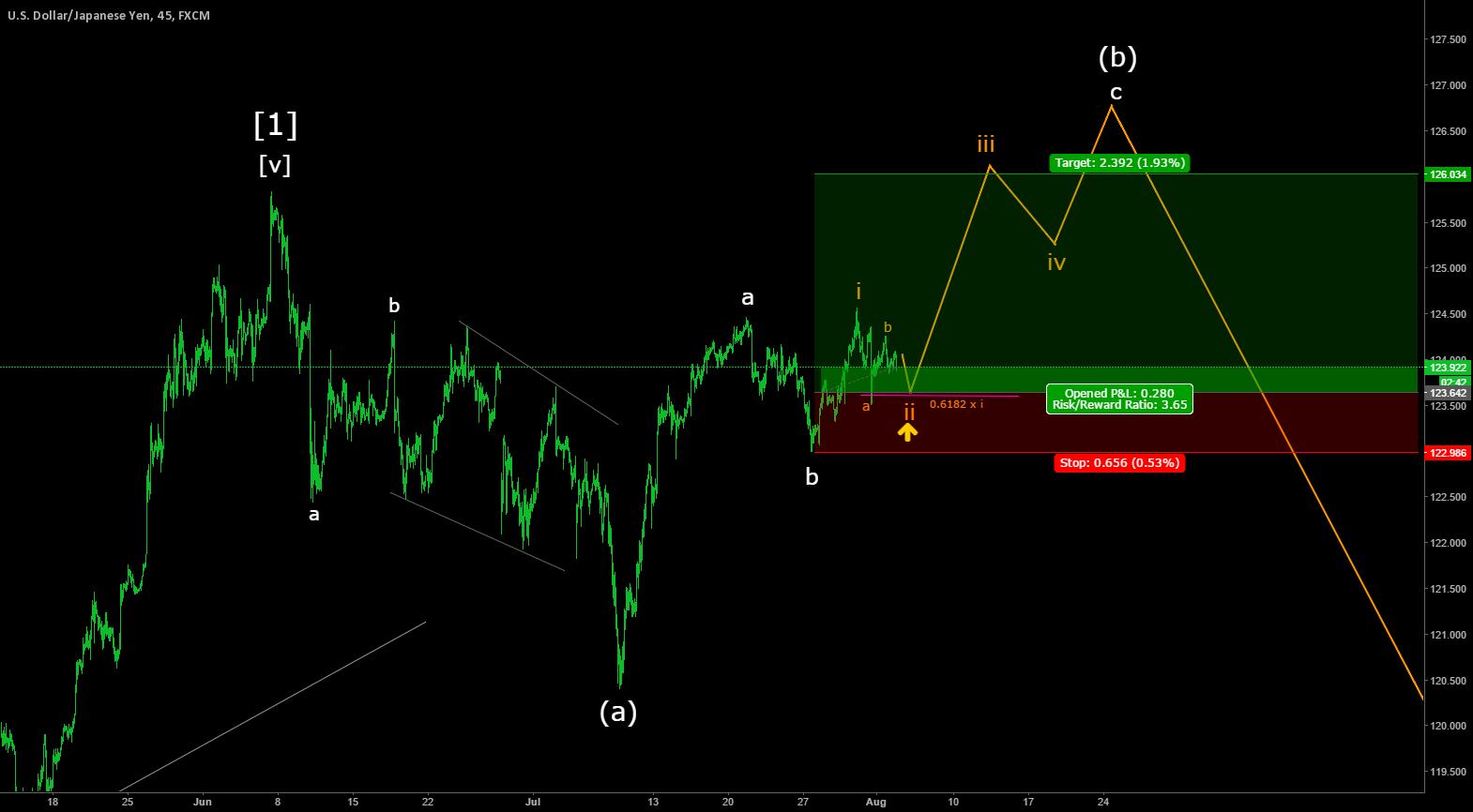 USDJPY in correction wave (b)