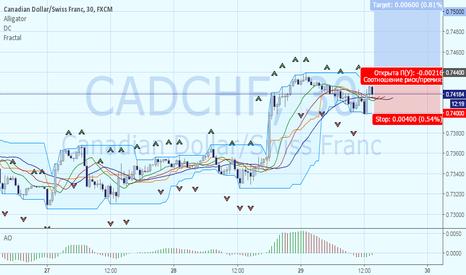 CADCHF: CADCHF: рост к 0.7500