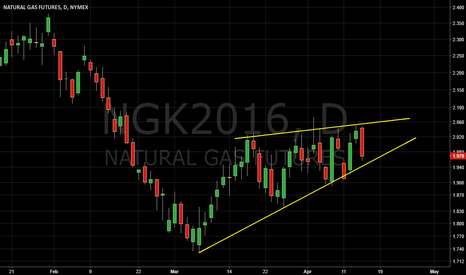 NGK2016: Rising Wedge Nat Gas