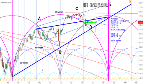SPX: S&P500 wave D in progress, wave E next?
