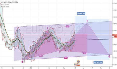 EURUSD: EURUSD FORCAST - 240