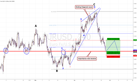 EURUSD: EUR/USD Short-term Chance.