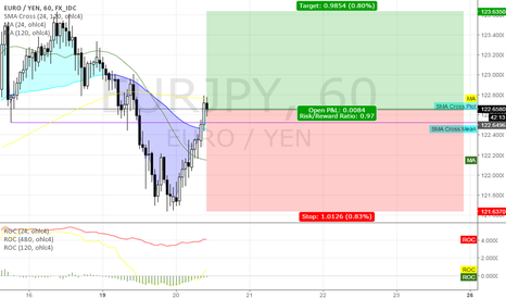 EURJPY: long EURJPY @ 60 min @ trading capability for this 51st week`16