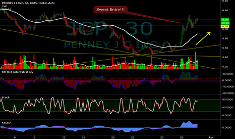 JCP: Remember my call on this one yesterday!Still spiking!