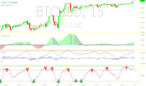 BTCUSD: BTCUSD short option if it comes to 790.50