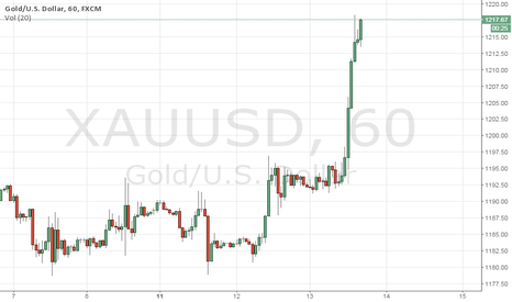 XAUUSD: Strong Bullish Gold