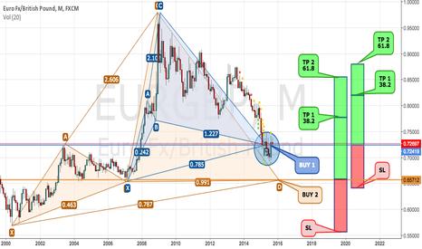 EURGBP: EURGBP 1M - Pattern confirmed! Let's Go?