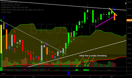 BTCUSD: Bitcoin (BTC): Coupon Time