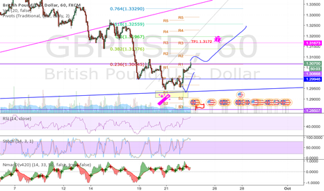GBPUSD: Following the FOMC but not super confortable though