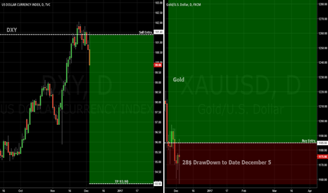 XAUUSD: GOLD / DXY. The Payer and the Game Player.