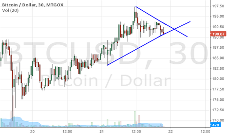 BTCUSD: CLOSE TO BREAK DOWN OR UP