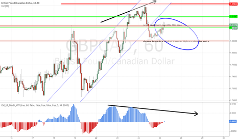 GBPCAD: GBPCAD at the neckline retest pending  start of  bear reversal