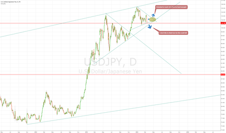 USDJPY: Speculation as we head to the decision area