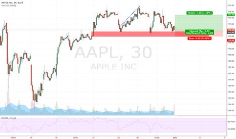 AAPL: AAPL Long ?