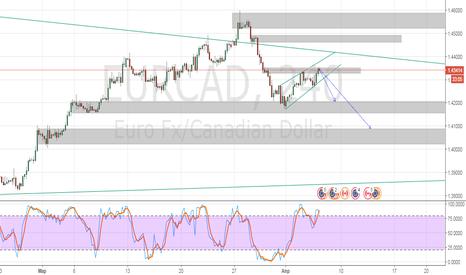 EURCAD: EURCAD восходящий клин при нисходящем движении цены