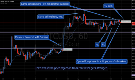 BTCUSD: Breakout anticipation possibility