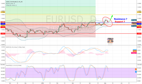 EURUSD: EURUSD Support or Resistance at 1.14$ ?