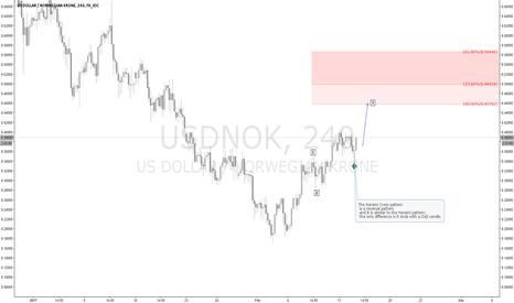 USDNOK: USDNOK Correlation 85% with DXY