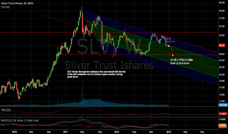 SLV: SLV Downward Trend