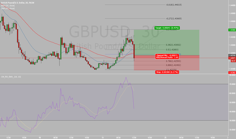 GBPUSD: My GBPUSD Trade
