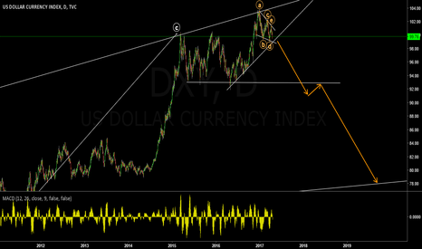 DXY: Dollar Index D1