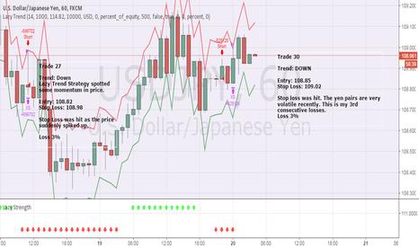 USDJPY: April Trade 30 - USDJPY (Loss 3%)