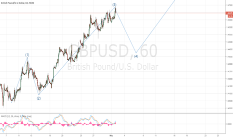 GBPUSD: GBP / USD - Just a guees