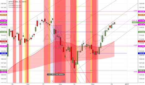 AAPL: $AAPL (D) Some resistance near 117.50