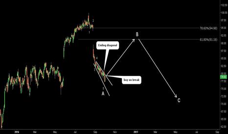 DLTR: DLTR. Ending diagonal. Possible wave count