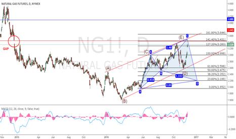 NG1!: NG1. Natural Gas may Double-top at important resistance