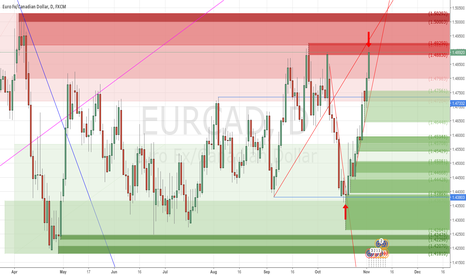 EURCAD: +458 pips of Realized Profit