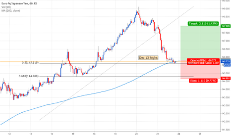 EURJPY: Long on previous yearly highs