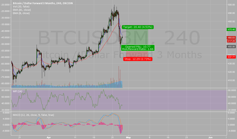 BTCUSD3M: Bought the dip