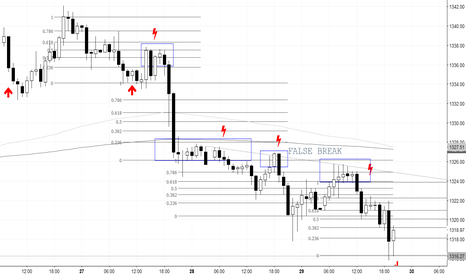 GOLD: HOW THEY INTERACT WITH THE SUPPORT AND RESISTANCE IN SHORT-term