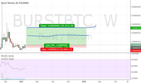 BURSTBTC: Burst - Edge to edge trade