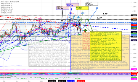 EURUSD: Next EUR/USD daily chart for my series