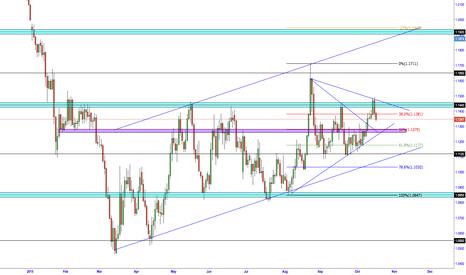 EURUSD: EUR/USD CONTINUING THE BULLISH OUTLOOK